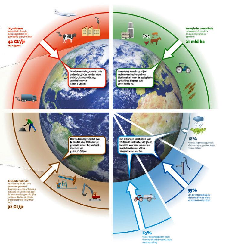 Bladzijde 8-9: hoeveel kan de aarde aan?