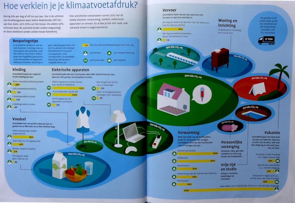 Bladzijde 30-31: hoe verklein je je klimaatvoetafdruk?