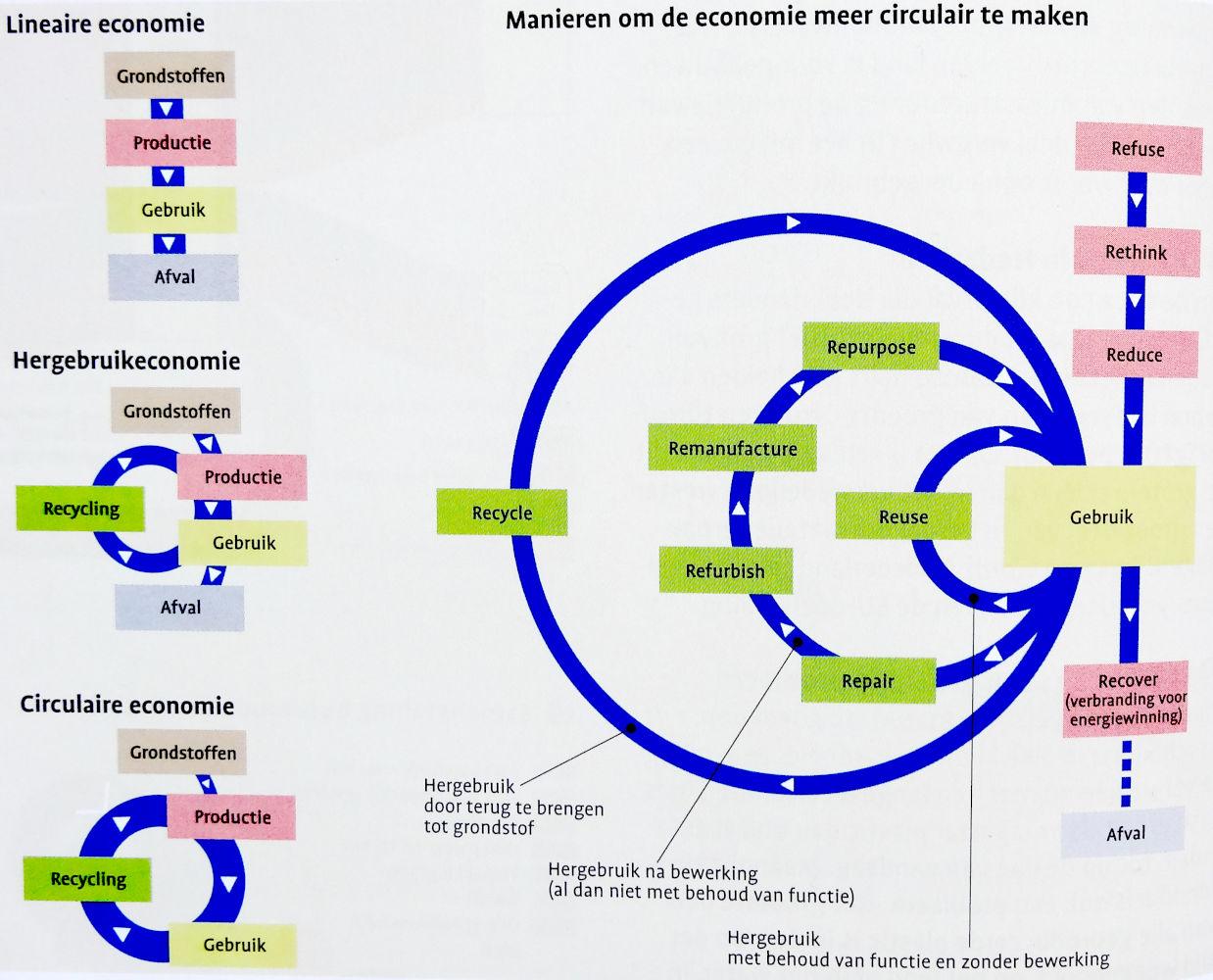 Bladzijde 54: Circulaire economie